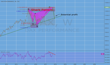 DAX: Shark pattern DAX weekly chart