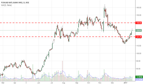 PNB: Long for target of 138-140