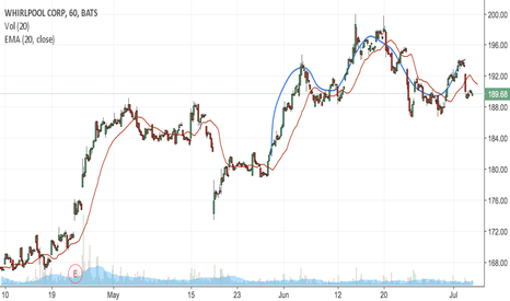 WHR: WHR looks like a head and shoulders