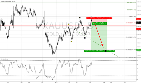 XAUUSD: after break 1277 enter sell