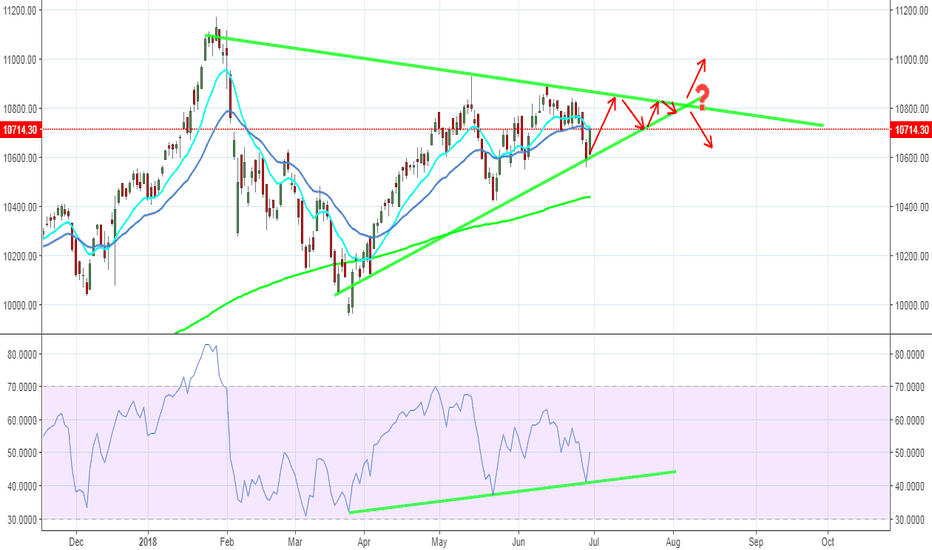 NIFTY: NIFTY, possible course?