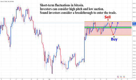 BTCUSD: BTCUSD  high pitch and low suction