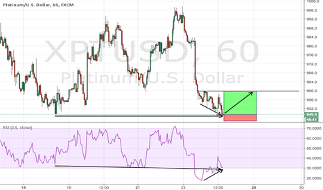 XPTUSD: Strong bullish divergence on platinum