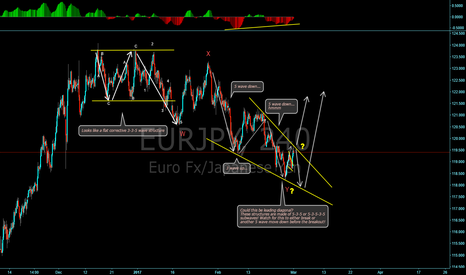 EURJPY: EUR/JPY Breaking down wave structure!