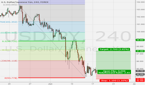 USDJPY: USD/JPY Long after SUpport Found and G8 accepteance of Abenomics