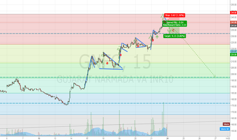 GNFC: Very Beautiful chart with multiple patterns