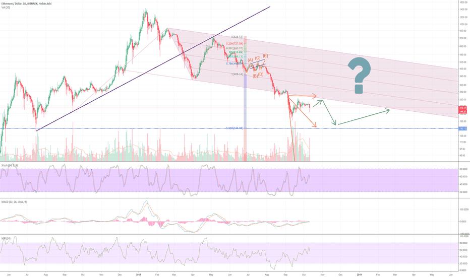 ETHUSD: ETH: bear market ending soon?