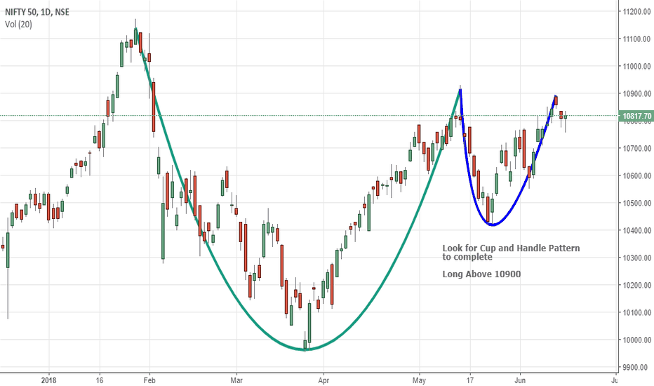 NIFTY: Cup and handle pattern in nifty