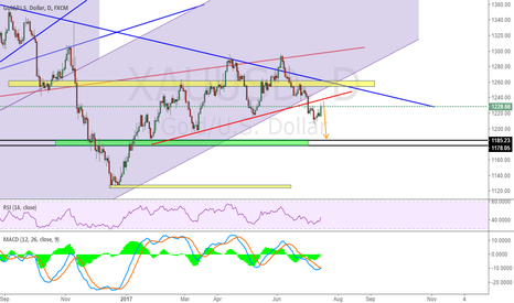 XAUUSD: Pay attention to red line