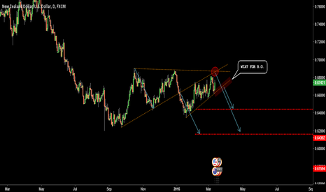 NZDUSD: NZD/USD .. SHORT AFTER BREAK OUT