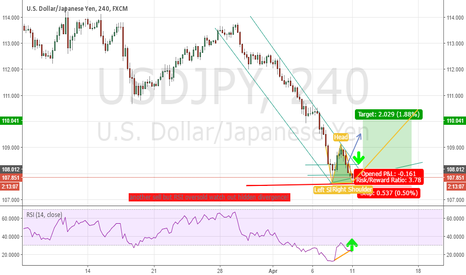 USDJPY: USD JPY Go for a long run back up!!!