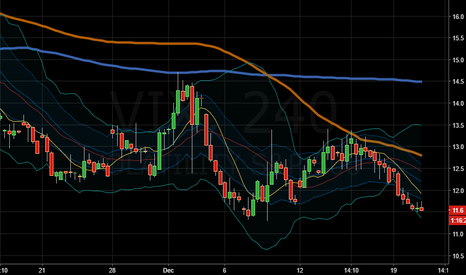 VIX: ......lots of dead bodies on this chart