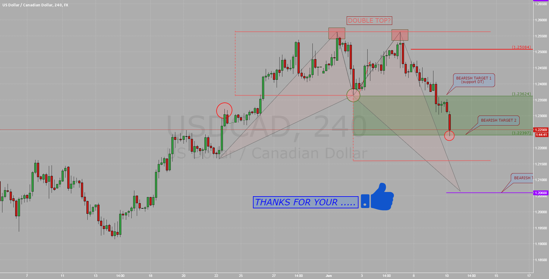 $USDCAD: BEARISH TARGET 2 COMPLETE!