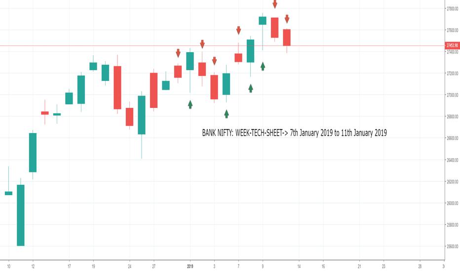 BANKNIFTY: BANK NIFTY: WEEK-TECH-SHEET-> 7th January 2019 to 11th January 2