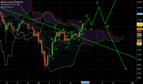 BTCUSD: Posible counts