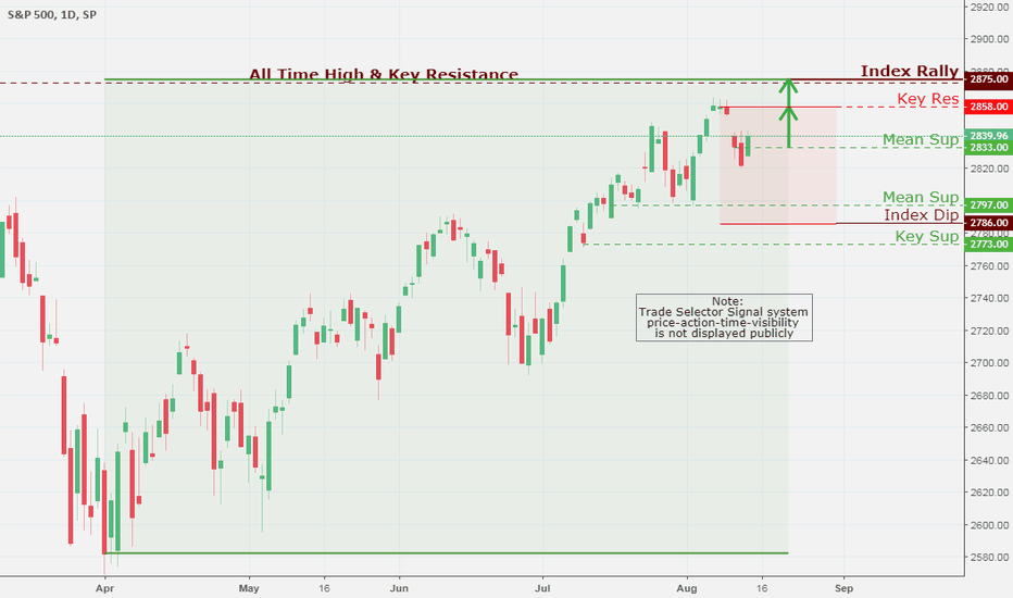 SPX: SPX (S&P 500), Daily Chart Analysis 8/15