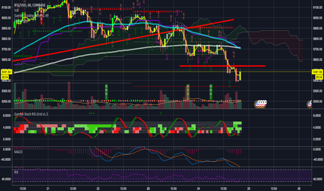 BTCUSD: Resistance - Nibble if it breaks