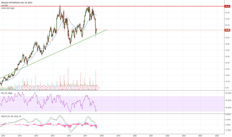 APOG: Apogee is heading back to the resistance line