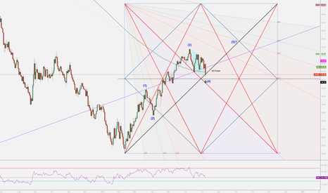 USOIL: Big Picture of USOIL.Possible Wave 4 Complete.