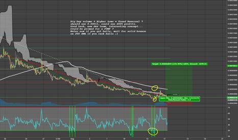 SYNXBTC: Big buy volume + Higher Lows = Trend Reversal SYNX Syndicate