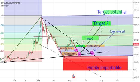 ETHUSD: ETH potential breakout points