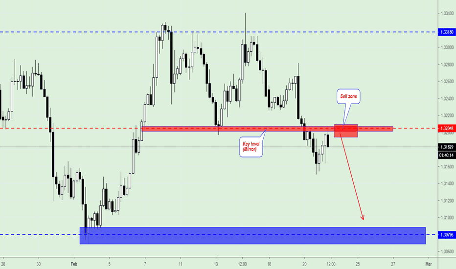 USDCAD: USD/CAD, Trading plan.