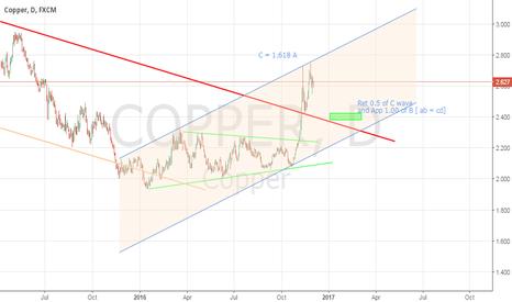 COPPER: Copper Daily