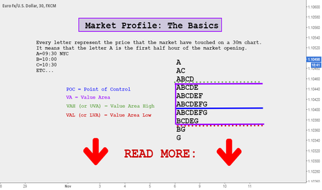 EURUSD:  Market Profile: The Basics