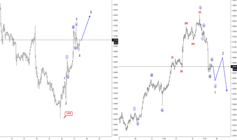 AUDNZD: Elliott Wave Analysis: EURAUD and AUDNZD View