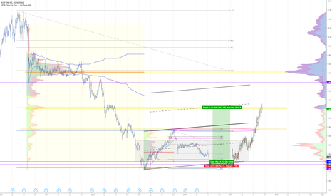 KCAP: KCAP poised for a VALow rotation and possible continuation
