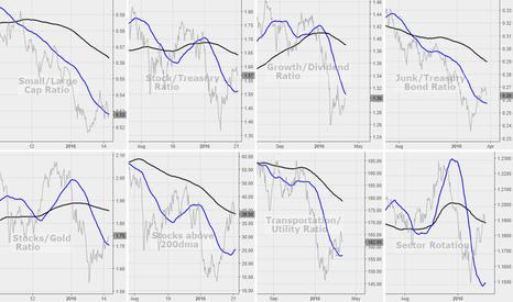 DOWT/XLU: Market risk appetite