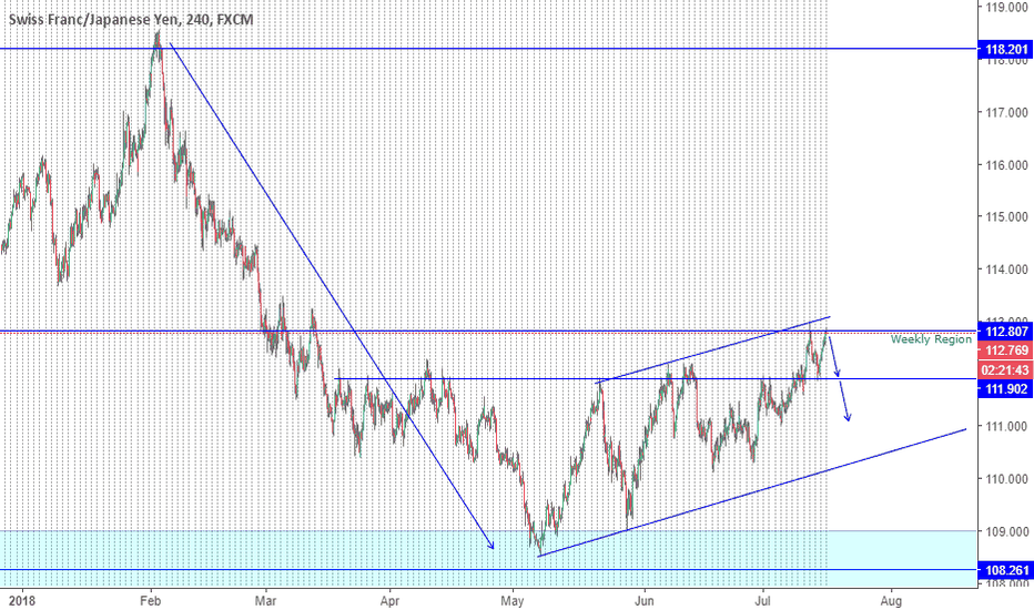 CHFJPY: CHFJPY ready to drop???