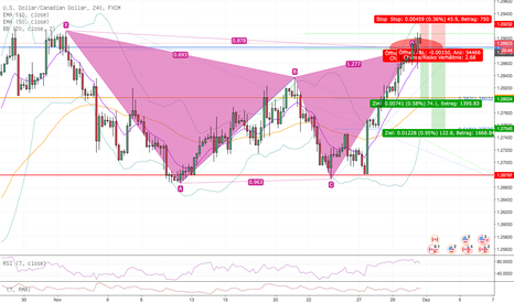USDCAD: USD/CAD H4 Short Gartley