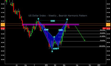 DXY: US Dollar Index - Weekly , Bearish Harmonic Pattern