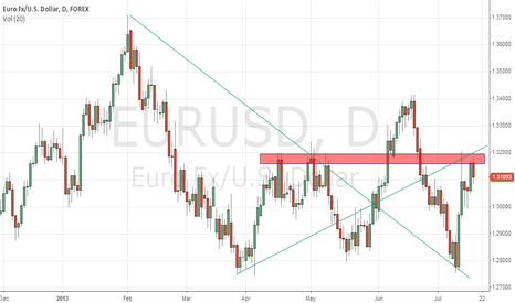 EURUSD: EUR another short Opportunity