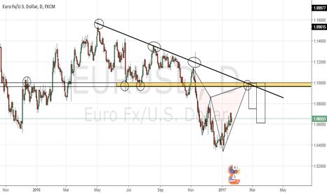 EURUSD: EU Sell Opportunity