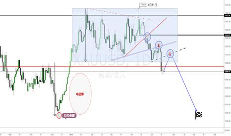 XAUUSD: 国际金价(XAUUSD)交易机会-短线目标1240