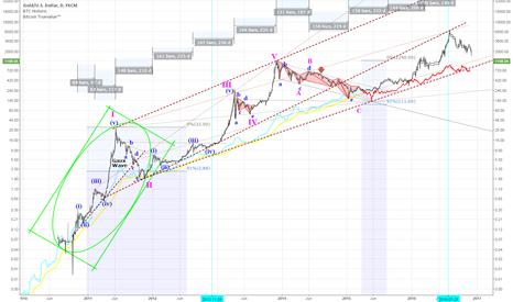 XAUUSD: Bitcoin forecast