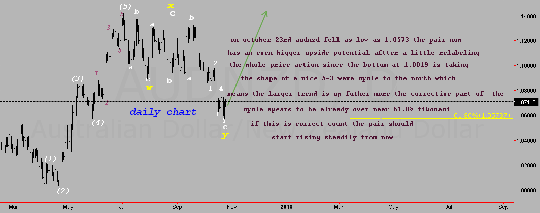 AUDNZD ELLIOTTE WAVE