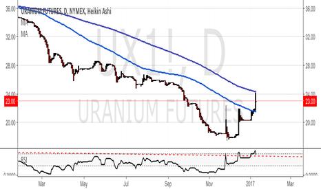 UX1!: Uranium
