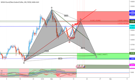 GBPNZD: GBPNZD 1 - Weekly Outlook