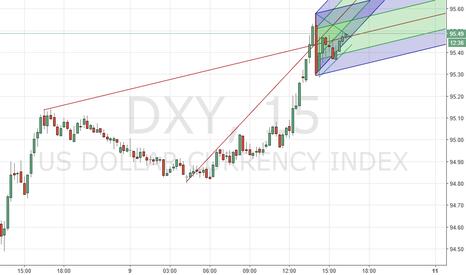DXY: Still Long?