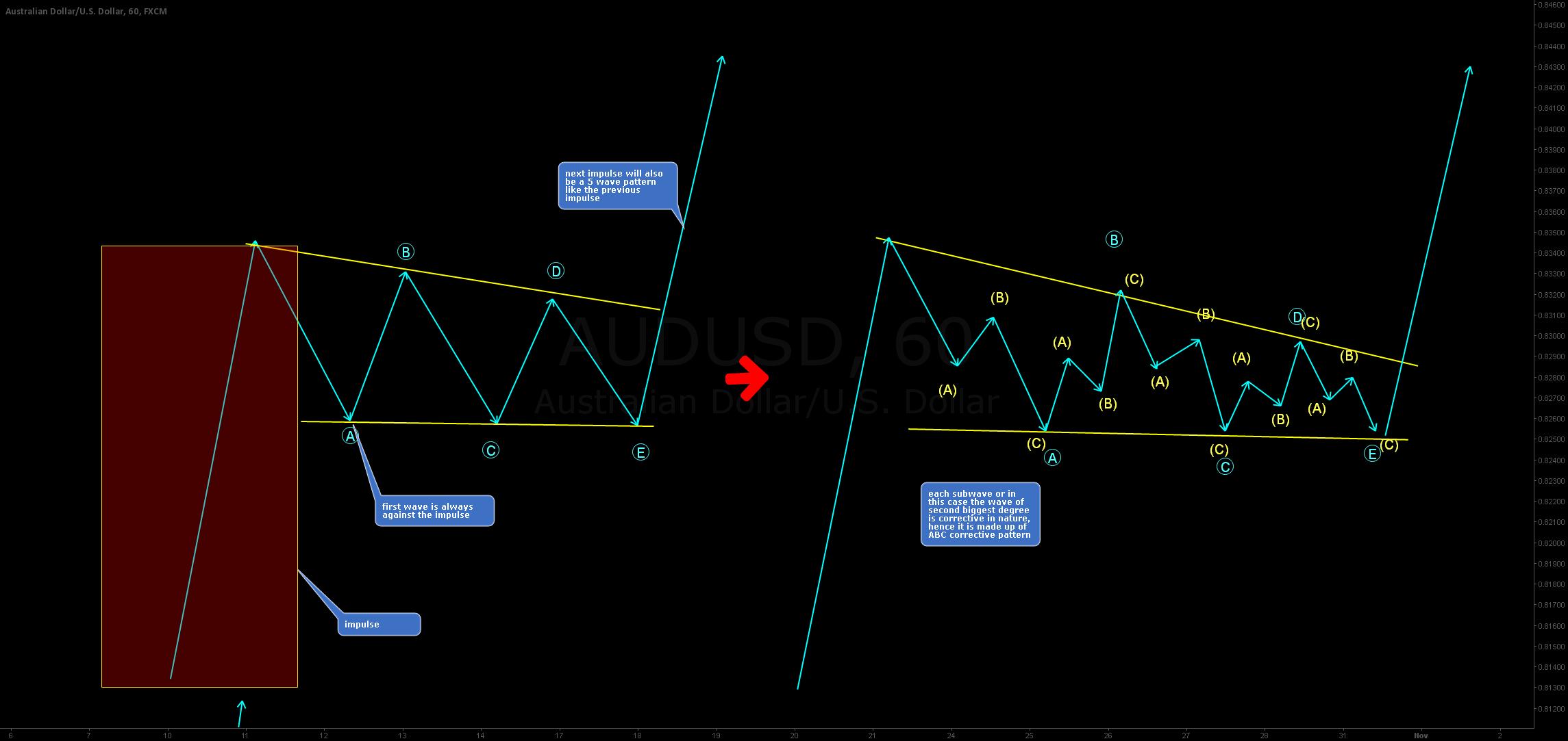 Structure analysis - Bullish triangle