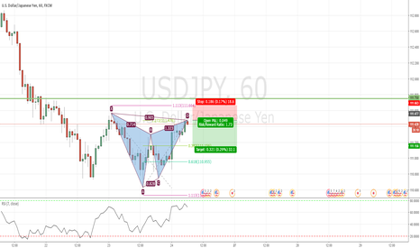 USDJPY: Bearish Gartley in USDJPY at market