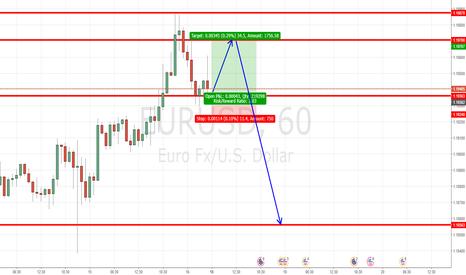 EURUSD: EURUSD LONG SHORT SET UP
