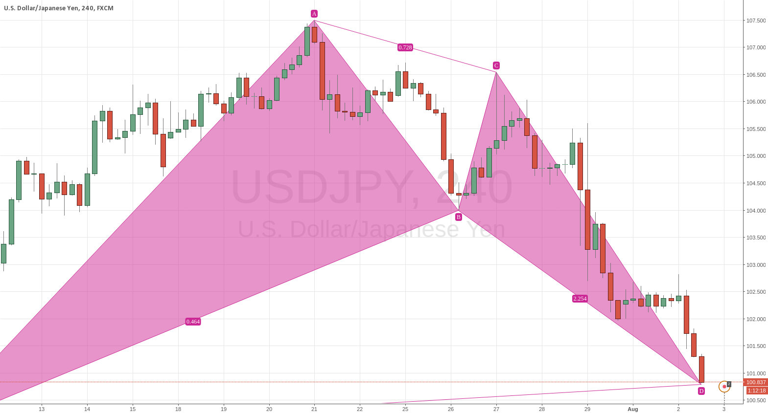 Potential bullish BAT on USDJPY 4H