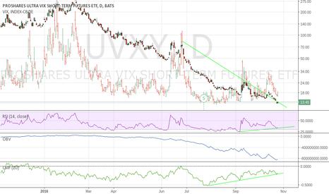 UVXY: Gamble, on positive divergence