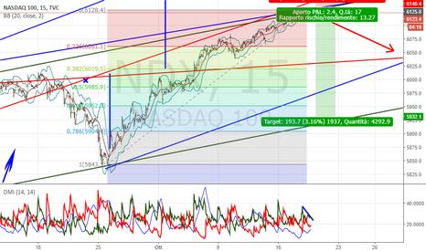 NDX: NASDAQ SHORT IN DIRETTA !!