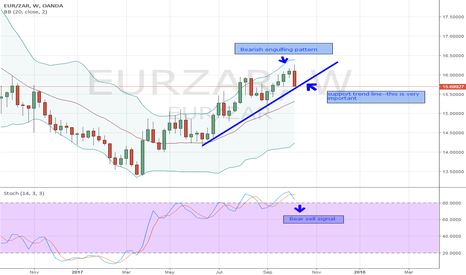 EURZAR: DUMP THE EURO, BUY THE RAND-SHORT-13.10.2017