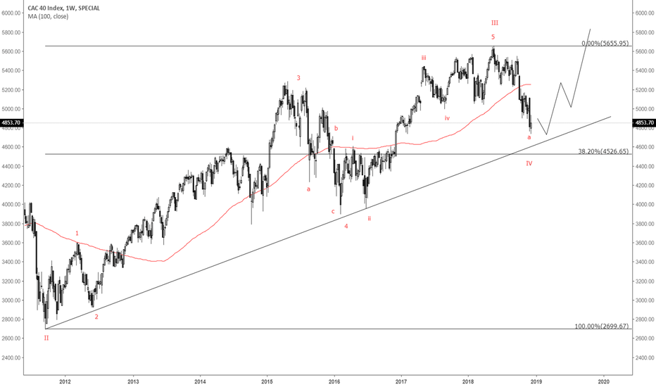 CAC: A different outlook for French Equities....2019 prediction